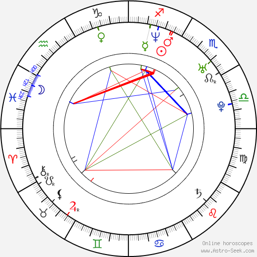 James Tanner birth chart, James Tanner astro natal horoscope, astrology
