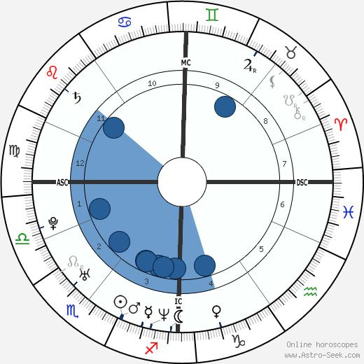 Joe Sumner wikipedia, horoscope, astrology, instagram