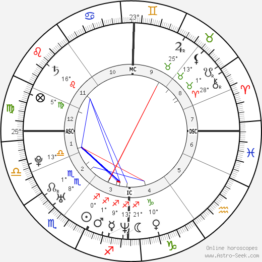 Joe Sumner birth chart, biography, wikipedia 2018, 2019