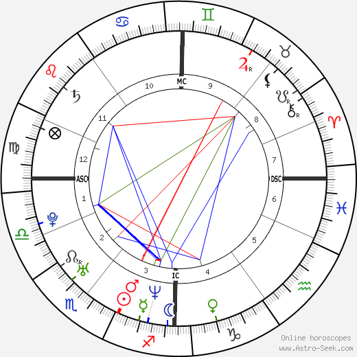 Joe Sumner astro natal birth chart, Joe Sumner horoscope, astrology