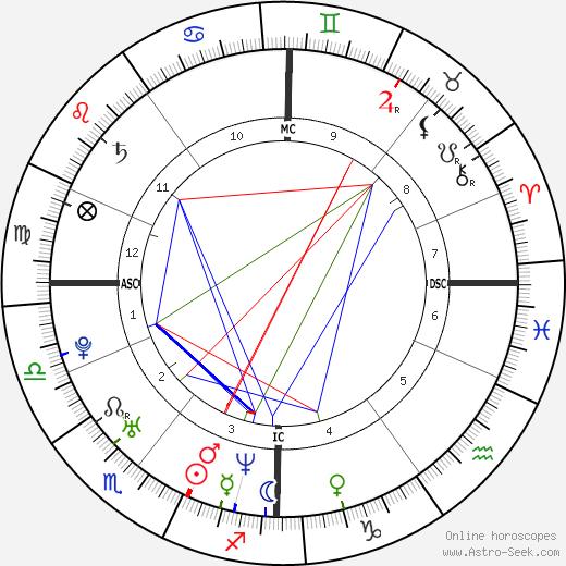 Joe Sumner tema natale, oroscopo, Joe Sumner oroscopi gratuiti, astrologia