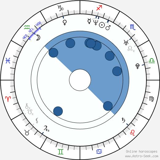 Joseph Kung wikipedia, horoscope, astrology, instagram