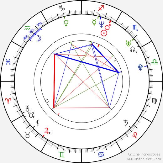 Joseph Kung birth chart, Joseph Kung astro natal horoscope, astrology