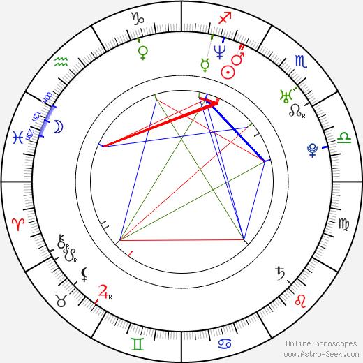 Juana Acosta astro natal birth chart, Juana Acosta horoscope, astrology