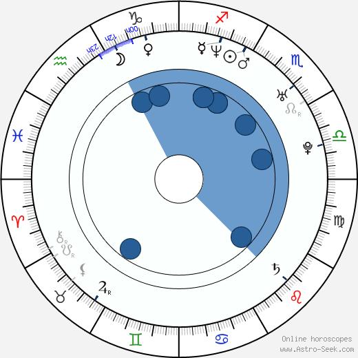 Kate Jones wikipedia, horoscope, astrology, instagram