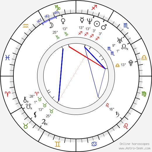 Kate Jones birth chart, biography, wikipedia 2019, 2020