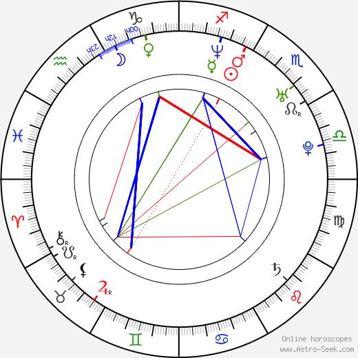 Kate Jones astro natal birth chart, Kate Jones horoscope, astrology