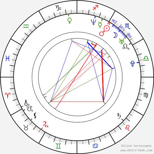 Laura Harris astro natal birth chart, Laura Harris horoscope, astrology