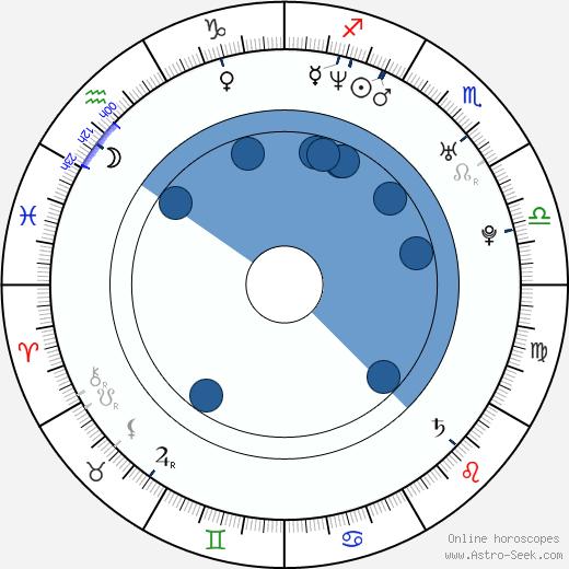 Merche Romero wikipedia, horoscope, astrology, instagram