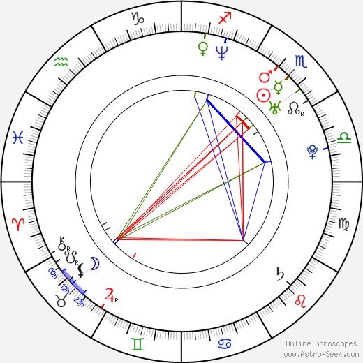 Mike Herrera birth chart, Mike Herrera astro natal horoscope, astrology
