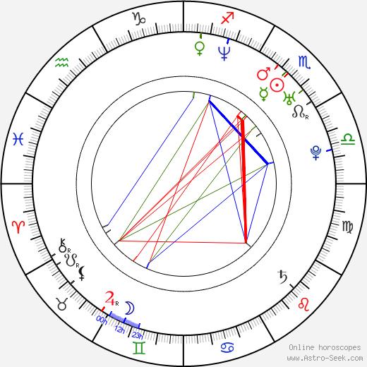 Mikko D. Sperber birth chart, Mikko D. Sperber astro natal horoscope, astrology