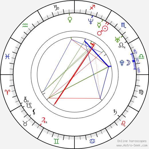 Mona Zaki birth chart, Mona Zaki astro natal horoscope, astrology