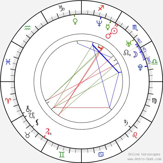Petr Sýkora birth chart, Petr Sýkora astro natal horoscope, astrology