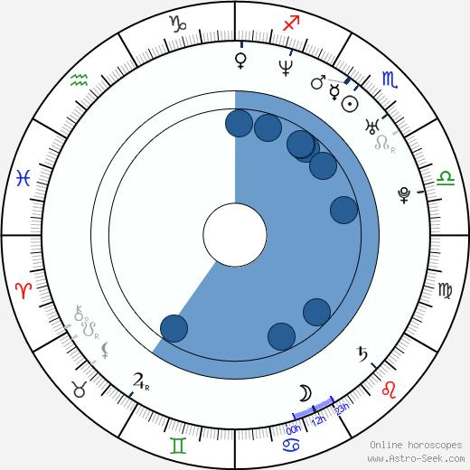 Richelle Mead wikipedia, horoscope, astrology, instagram