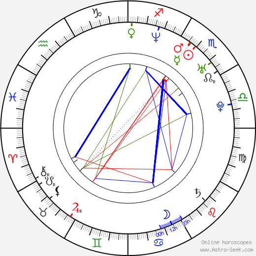 Richelle Mead birth chart, Richelle Mead astro natal horoscope, astrology