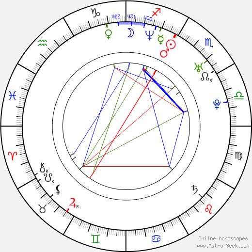 Robert Bílý astro natal birth chart, Robert Bílý horoscope, astrology