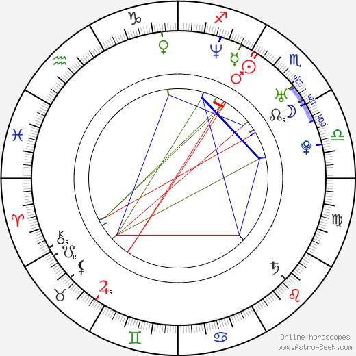 Robin Dunne birth chart, Robin Dunne astro natal horoscope, astrology