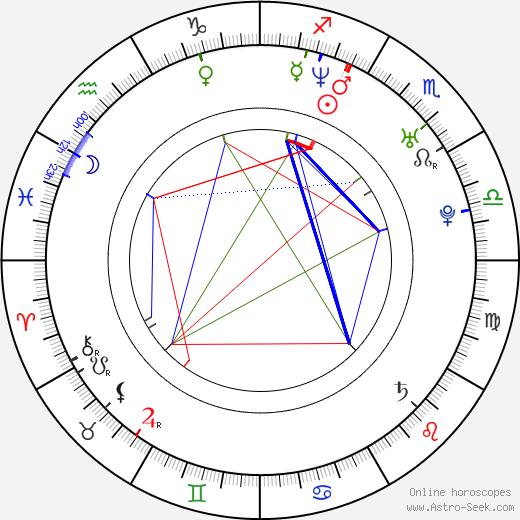 Ryan Kwanten astro natal birth chart, Ryan Kwanten horoscope, astrology