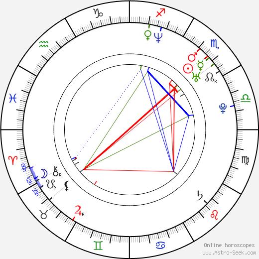Tetsuro Araki birth chart, Tetsuro Araki astro natal horoscope, astrology