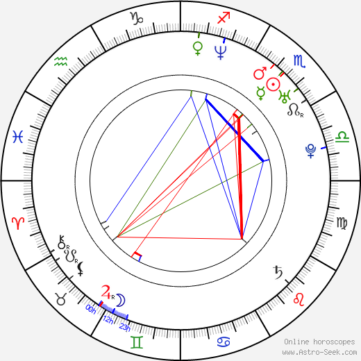 Thom Fell tema natale, oroscopo, Thom Fell oroscopi gratuiti, astrologia