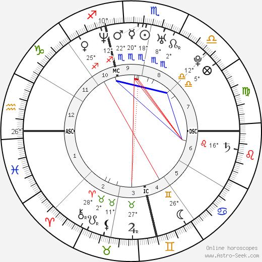 Tiziana Lodato birth chart, biography, wikipedia 2020, 2021