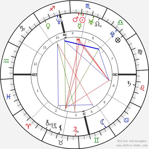 Tiziana Lodato birth chart, Tiziana Lodato astro natal horoscope, astrology