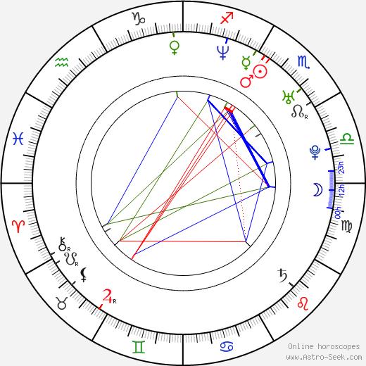 Tomáš Fíla birth chart, Tomáš Fíla astro natal horoscope, astrology