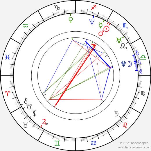 Tony Lopez tema natale, oroscopo, Tony Lopez oroscopi gratuiti, astrologia