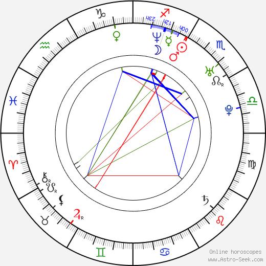 Torsten Frings birth chart, Torsten Frings astro natal horoscope, astrology
