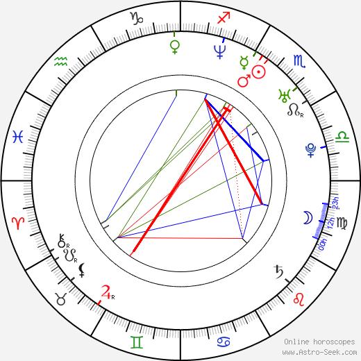 Varis Pinkis tema natale, oroscopo, Varis Pinkis oroscopi gratuiti, astrologia