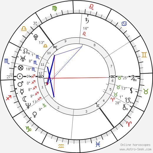 Ville Valo birth chart, biography, wikipedia 2020, 2021