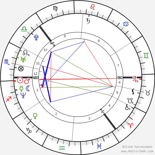 Ville Valo birth chart, Ville Valo astro natal horoscope, astrology