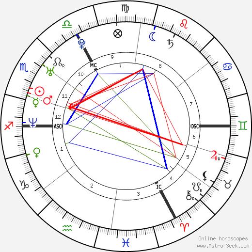 Виржини Ледуайен Virginie Ledoyen день рождения гороскоп, Virginie Ledoyen Натальная карта онлайн