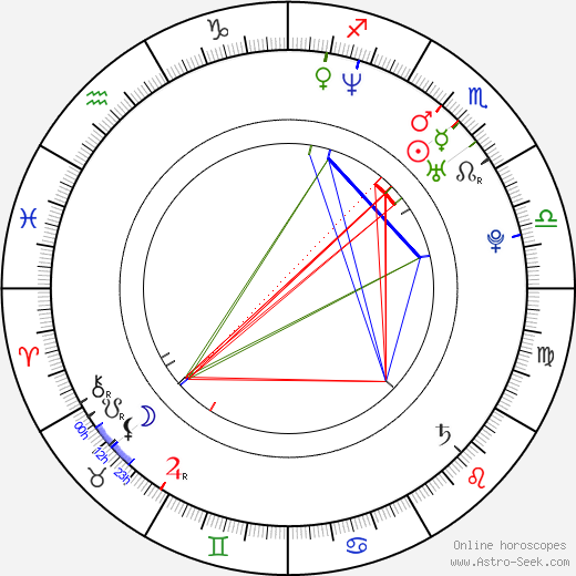 Wiley Wiggins birth chart, Wiley Wiggins astro natal horoscope, astrology