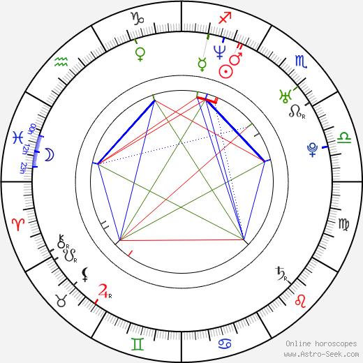 Yaniv Raz astro natal birth chart, Yaniv Raz horoscope, astrology