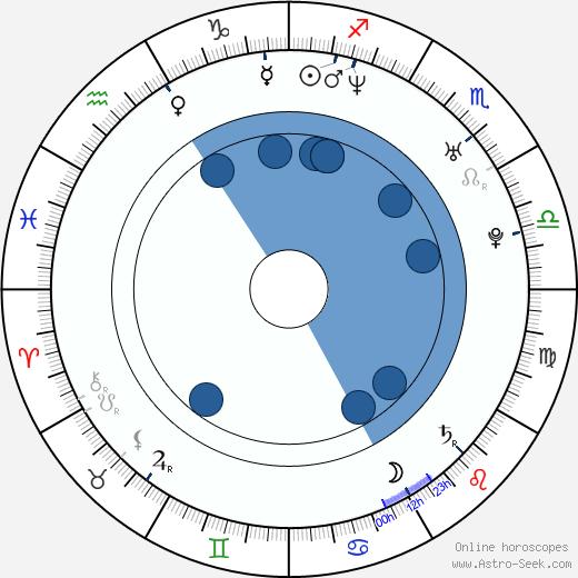 Alessia Fabiani wikipedia, horoscope, astrology, instagram
