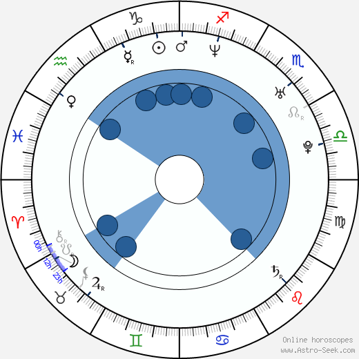 Alex A. Quinn wikipedia, horoscope, astrology, instagram