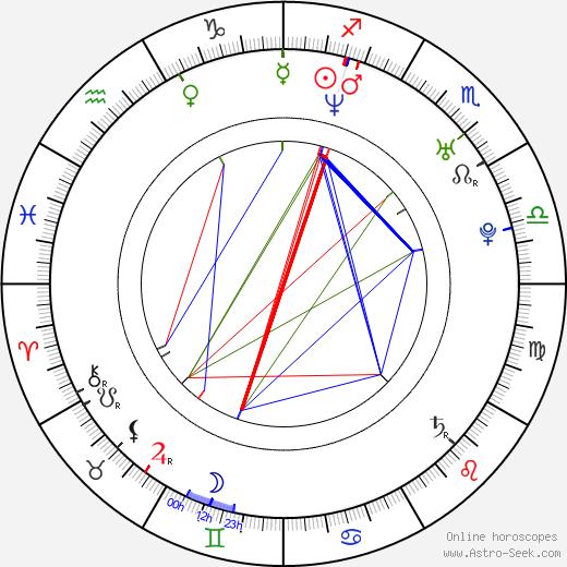 Alicia Machado birth chart, Alicia Machado astro natal horoscope, astrology