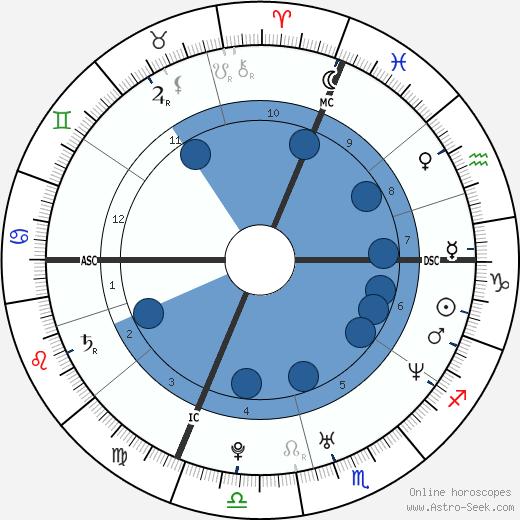 Annalisa Minetti wikipedia, horoscope, astrology, instagram