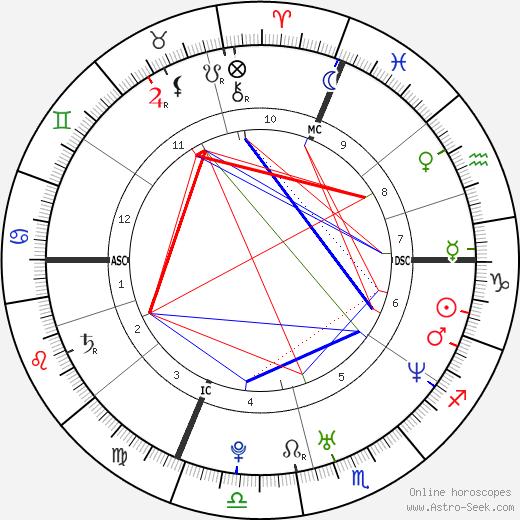 Annalisa Minetti birth chart, Annalisa Minetti astro natal horoscope, astrology