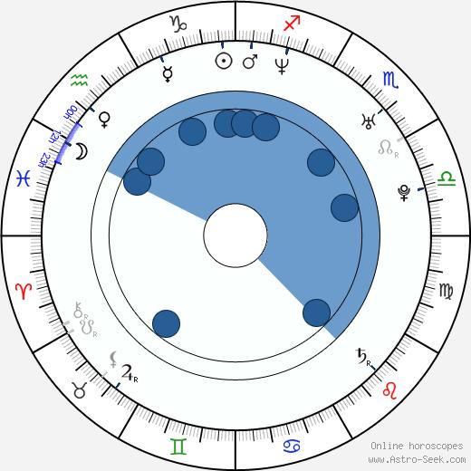 Armin van Buuren wikipedia, horoscope, astrology, instagram