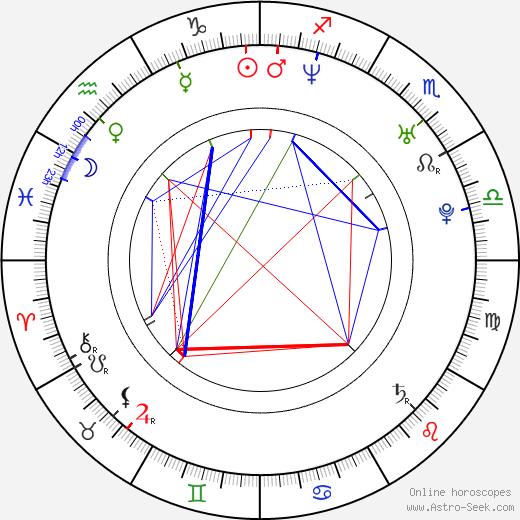 Armin van Buuren astro natal birth chart, Armin van Buuren horoscope, astrology
