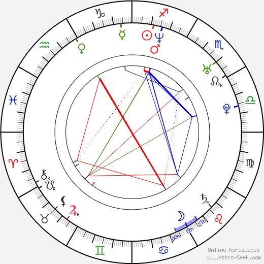Astrit Alihajdaraj birth chart, Astrit Alihajdaraj astro natal horoscope, astrology