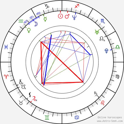 Bill Thompson birth chart, Bill Thompson astro natal horoscope, astrology
