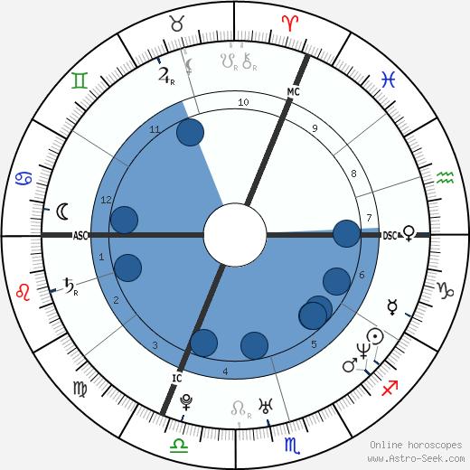 Booba wikipedia, horoscope, astrology, instagram