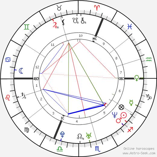 Booba день рождения гороскоп, Booba Натальная карта онлайн