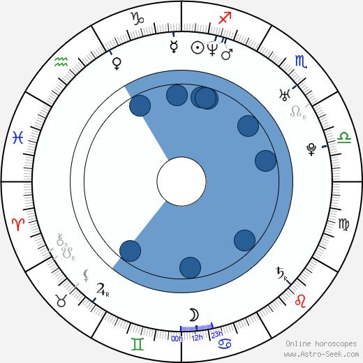 Brad Jurjens wikipedia, horoscope, astrology, instagram