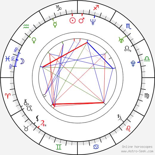 Cora Schumacher birth chart, Cora Schumacher astro natal horoscope, astrology