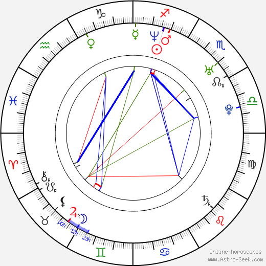 Diana Peña день рождения гороскоп, Diana Peña Натальная карта онлайн