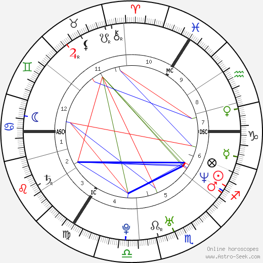 Dominic Monaghan astro natal birth chart, Dominic Monaghan horoscope, astrology